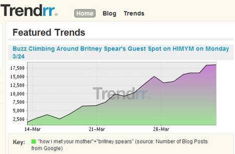 Track, Compare, Share Trends