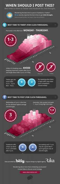 Best Tweeting Times Infographics
