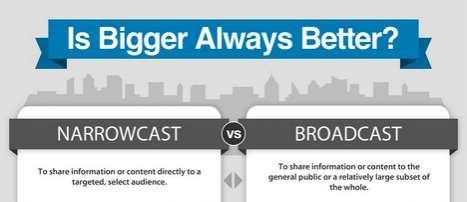 Selective Message Marketing Stats