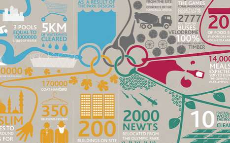 Olympic Preparation Stats