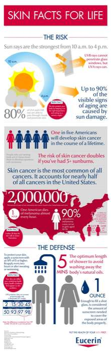 Alarming Skin Cancer Infographics