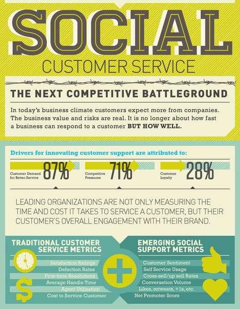Customer Service Infographics