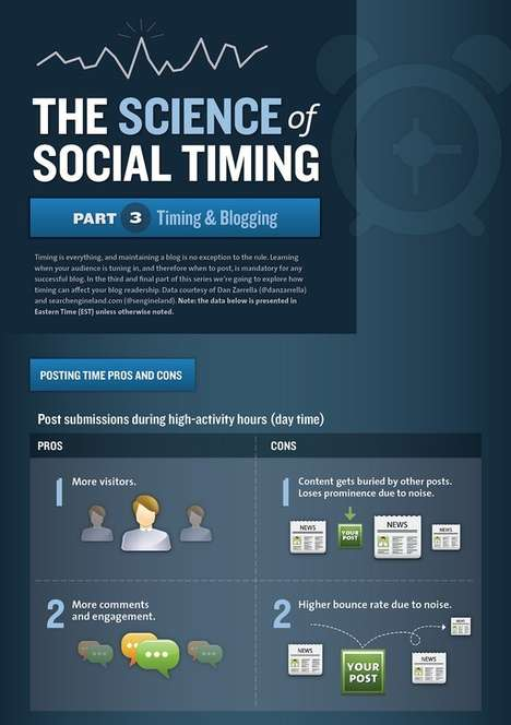 Timing Blog Posts Infographics