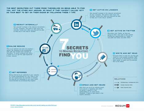 The '7 Secrets To Making Recruiters Find You' Infographic is Useful