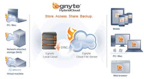 Hybrid Cloud Technology (SPONSORED)