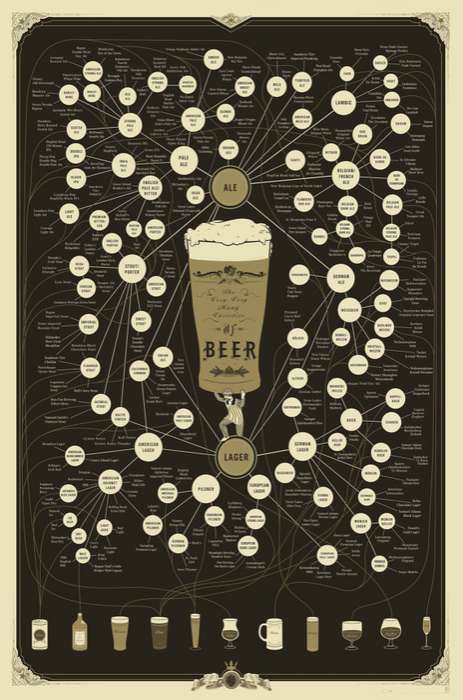 The Very Very Many Varieties of Beer Print is Educational