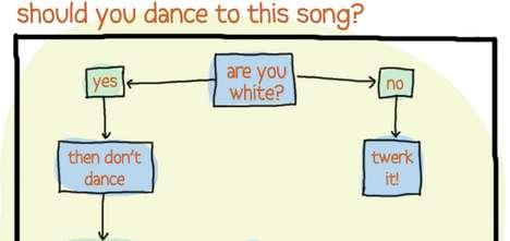 Dancing Advisory Charts