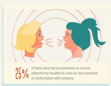Online Harassment Stats