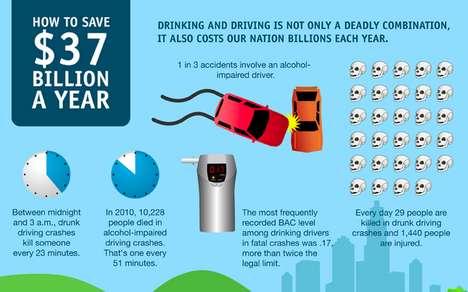 Vehicle Safety Charts