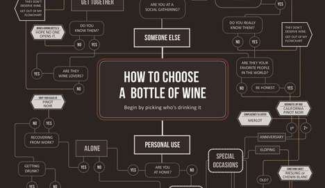 Vino Recommendation Charts - This 'How to Choose a Bottle of Wine' Guide is a Must-See