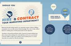 Marketing Employment Advice - The 'Hire or Contract' Flowchart is a Step in the Right Direction