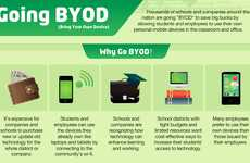 Tech-Usage Infographics - The Going BYOD Chart Looks at the Pros and Cons of Technology
