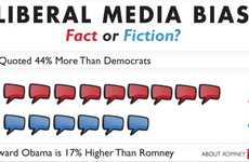 Political Coverage Infographics