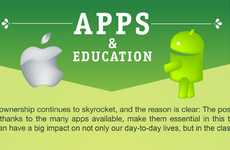 Tech-Savvy Student Charts - The 'Apps & Education' Infographic Determines Technological Success