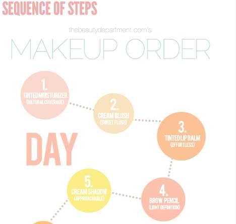 Makeup-Minded Flowcharts