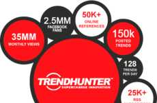 Trend Hunter Hits One Billion Views