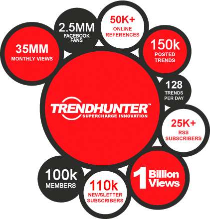 Trend Hunter Hits One Billion Views - Thanks to Our Awesome Trend Report Loving Community