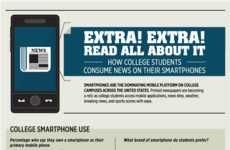 Mobile News Consumption Graphics - The Rasmussen College Study Shows How Students Stay Informed