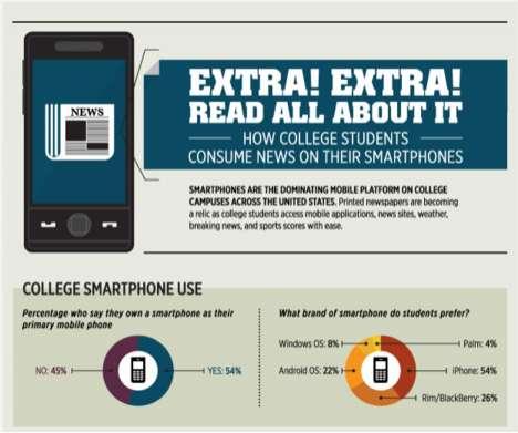 Mobile News Consumption Graphics
