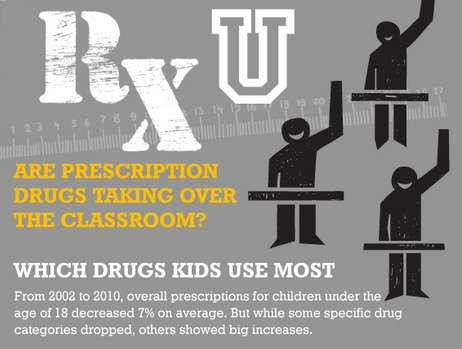 Medicated Scholastic Charts