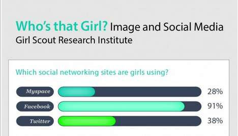 Female Online Image Infographics - The 'Who's That Girl?' Chart Discusses Public Reputations