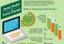 Web-Induced Activism Stats - Social Change by Social Media is Explored in This Infographic