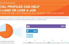Online Career Advice Graphics - The Social Profiles Can Help You Land or Lose a Job