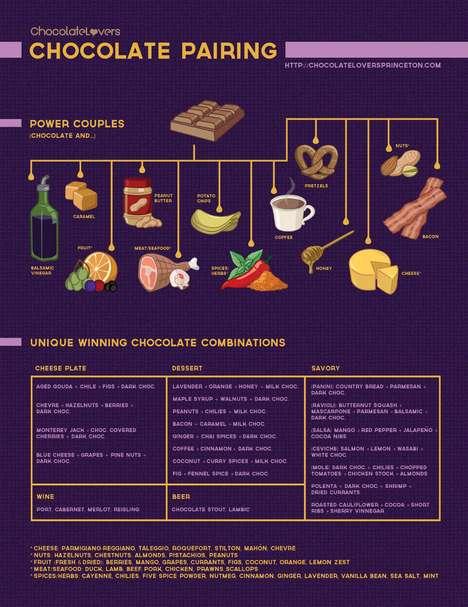 Flavor Combination Infographics