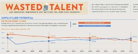 Wasted Talent Graphics