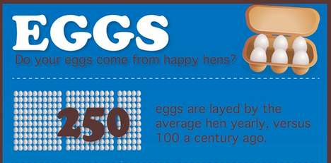 Truthful Egg-Focused Infographics - This Happy Hen Chart Explores an Ugly Truth Behind Factory Farms