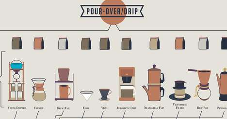 Caffeine Connoisseur Infographics - The Compendious Coffee Chart Teaches You How to Make Drinks