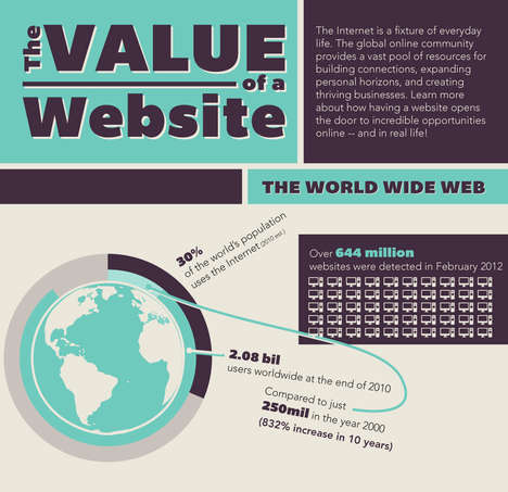 Development Appraisal Stats - The 'Value of a Website' Infographic Shows the Cost of Web Presence
