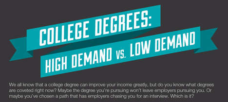 Booming Career Market Stats - The 'College Degrees: High Demand Vs. Low Demand' Chart is Valid