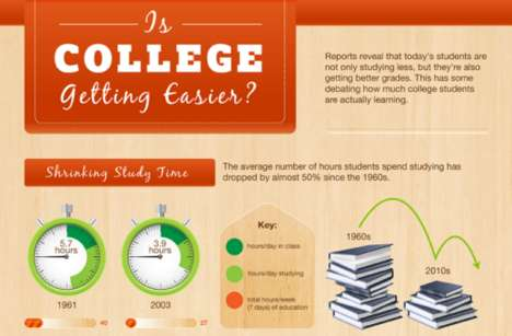 Study Time Infographics - The Online Colleges Research Indicates That Students Rarely Hit the Books