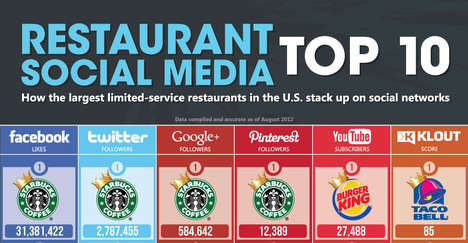 Fast Food Influence Infographics - The 'Restaurant Social Media Top 10' Chart is Eye-Opening