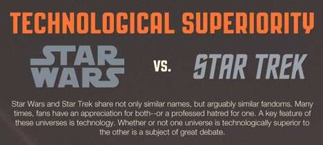 Battling Sci-Fi Film Charts - Fighting for Superiority in This Star Wars Vs. Star Trek Infographic