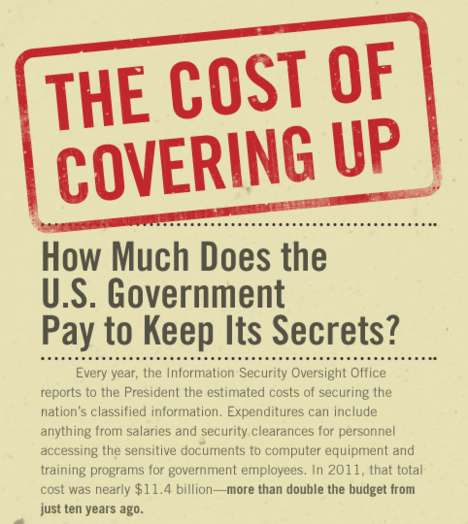 Government Secrecy Spending Graphics - The GOOD 'Cost of Covering Up' Study Looks at the U.S. Budget