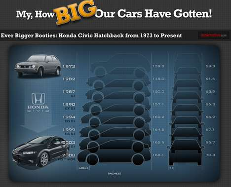 Expanding Auto Infographics - The Car Size Chart Explores the Evolution of Automobiles