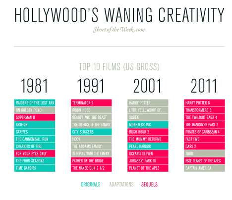 Progressionary Film Infographics