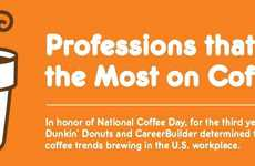 Caffeine Consumption Infographics - Check Out This Dunkin' Donuts Chart on International Coffee Day