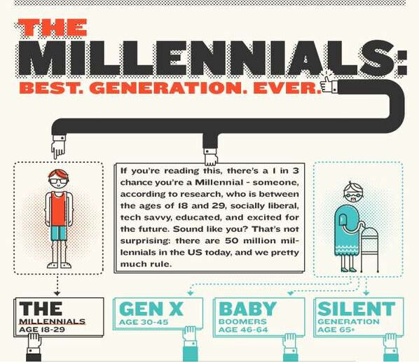 Mastering Millennials: How and Why You Should Hire Young People