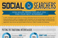 Social Media Hiring Infographics - Employers are Reviewing Social Media Sites to Screen Interns