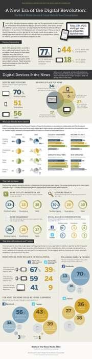 New Media Popularity Graphics