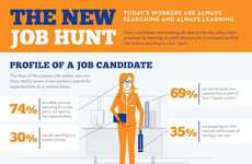Millennial Career Infographics - The New Job Hunt Infographic Rejuvenates Your Resume