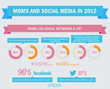 Parent Social Community Infographics