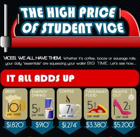 Shocking Student Expenditures