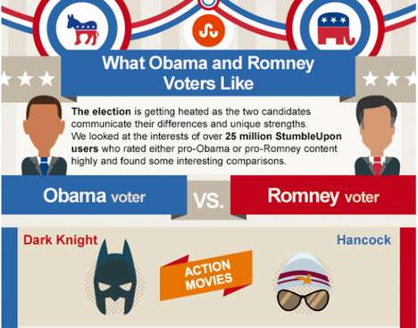 Presidential Voters Infographs