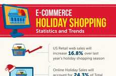 Social Media Consumerism Statistics - E-Commerce Holiday Shopping is on the Rise Thanks to Pinterest