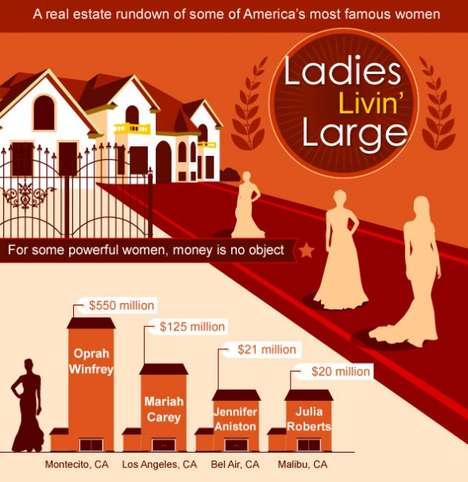 Lavish Celebrity Housing Infographics