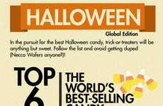 Best-Selling Candy Infographics - This Halloween Serve the Top Six Best-Selling Candies in the World